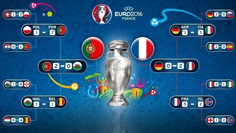 Most Memorable Moments from Euro 16