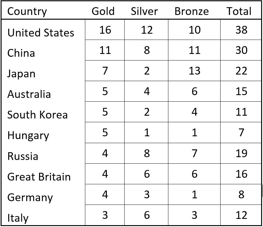 The Olympics – Week 1 Update – Blog Betfinal